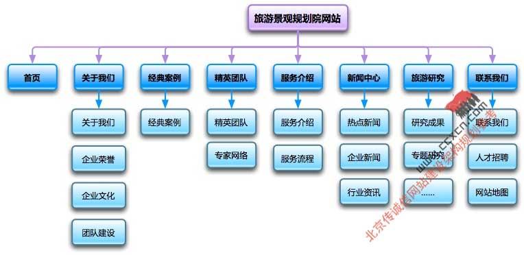 网站规划专题-网站结构规划