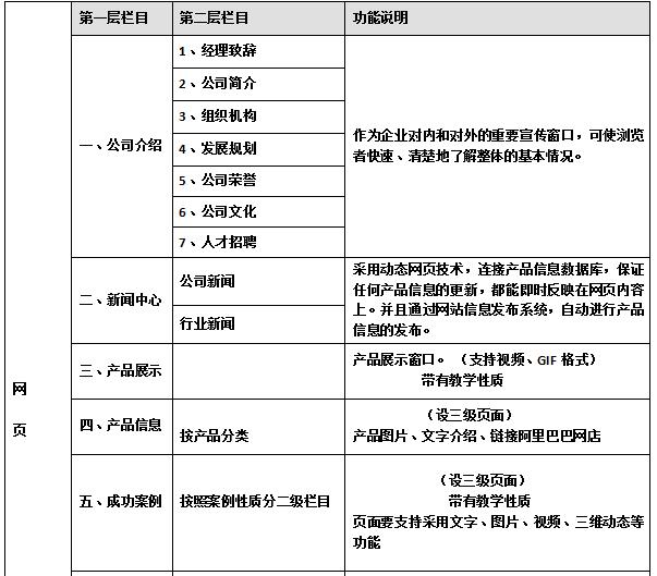 网站建设栏目结构规划参考