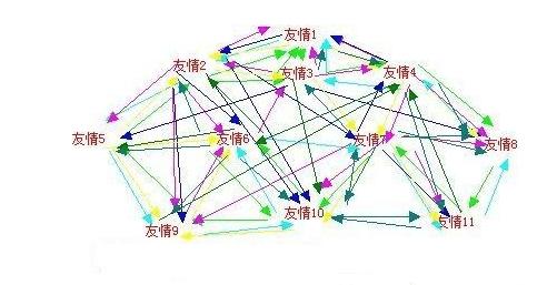 交换友情链接可以达到什么效果?