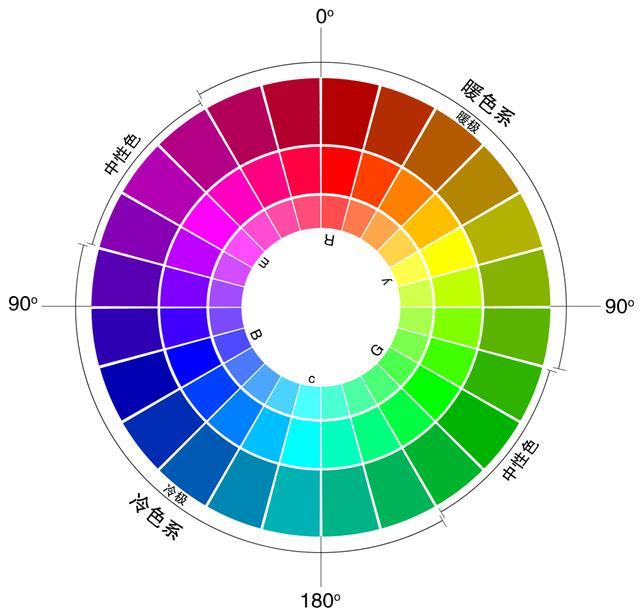 印刷和网站设计的不同之处有哪些?